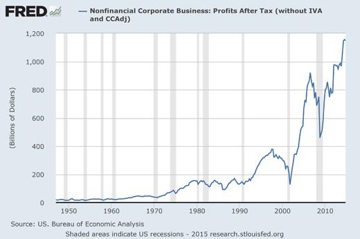 чистая прибыль американских компаний после уплаты налогов