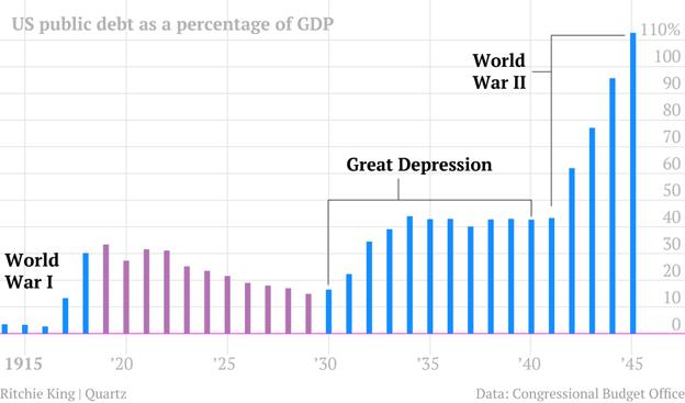 Государственный долг США во время великой депрессии и второй мировой войны