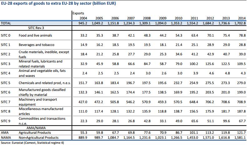 статистика экспорта из ЕС