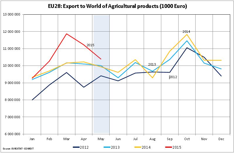 графики экспорта агро-продовольственной продукции ЕС