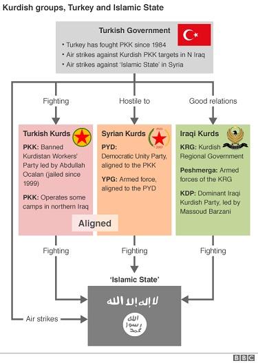 Отношение Турции к рурдам в различных странах