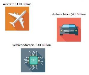 3 основных экспортных продукции США
