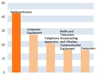 Структура экспорта электроники США