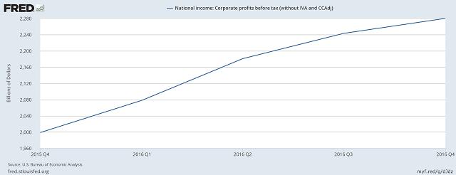 рост прибылей американскких корпораций