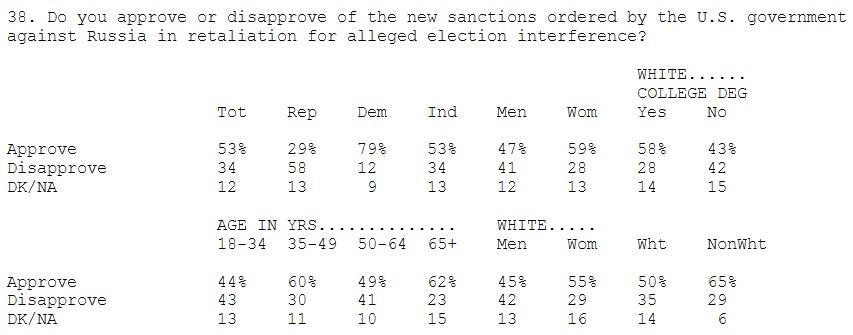 результаты опросов относительно санкций против России