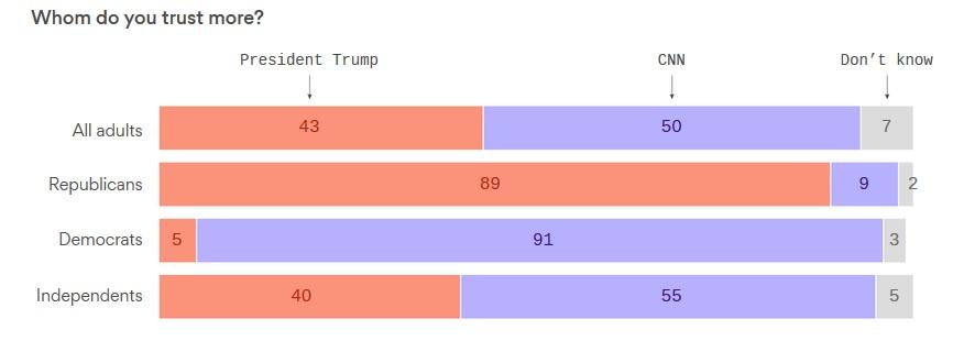 результаты опроса, кому американцы больше доверяют, Трампу или CNN