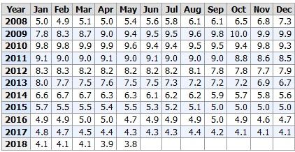 таблица безработицы
