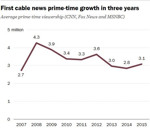 количество зрителей общенациональных каналов в прайм тайм