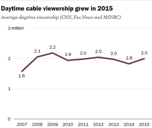 количество зрителей общенациональных каналов в дневное время