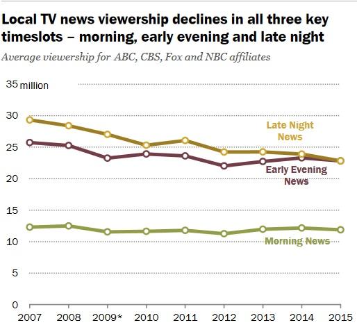 количество зрителей местных новостных компаний в разное время суток
