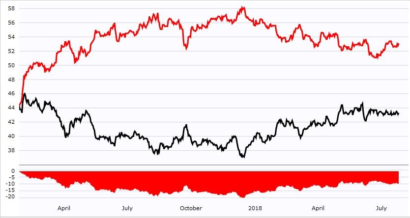 изменение рейтинга Трампа по времени