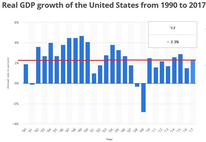 рост ВВП в годовом исчислении