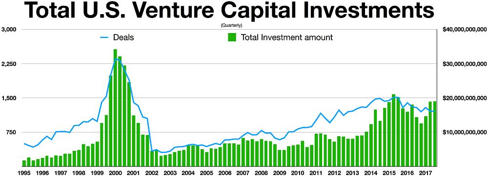 инвестиции перед крахом доткомов