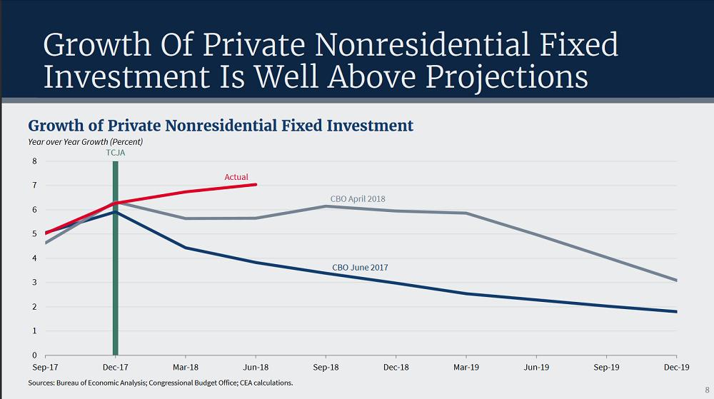 частные инвестиции в основной капитал из презентации