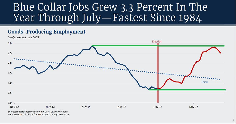 график занятости в производстве