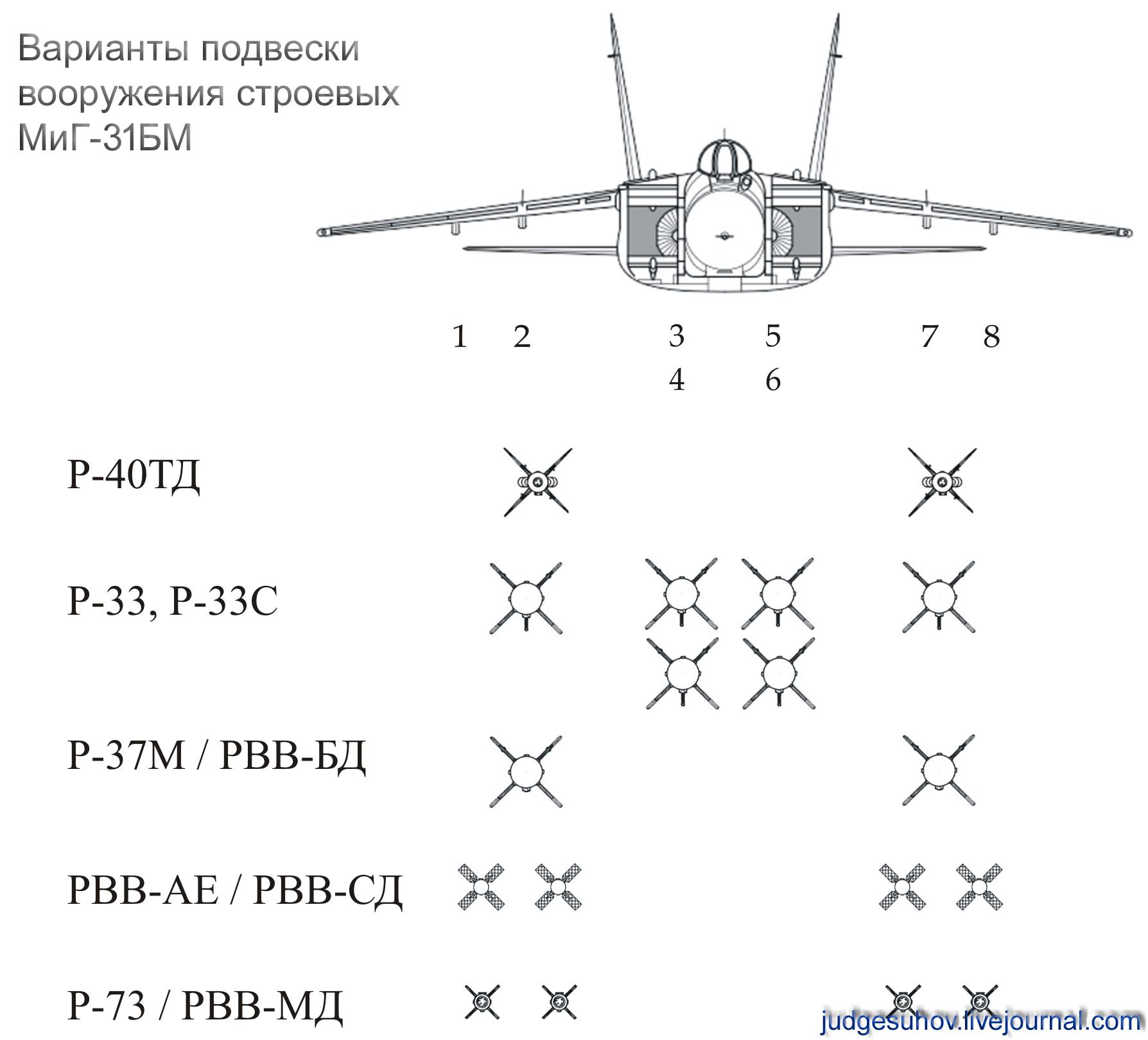 подвеска МиГ-31БМ.jpg