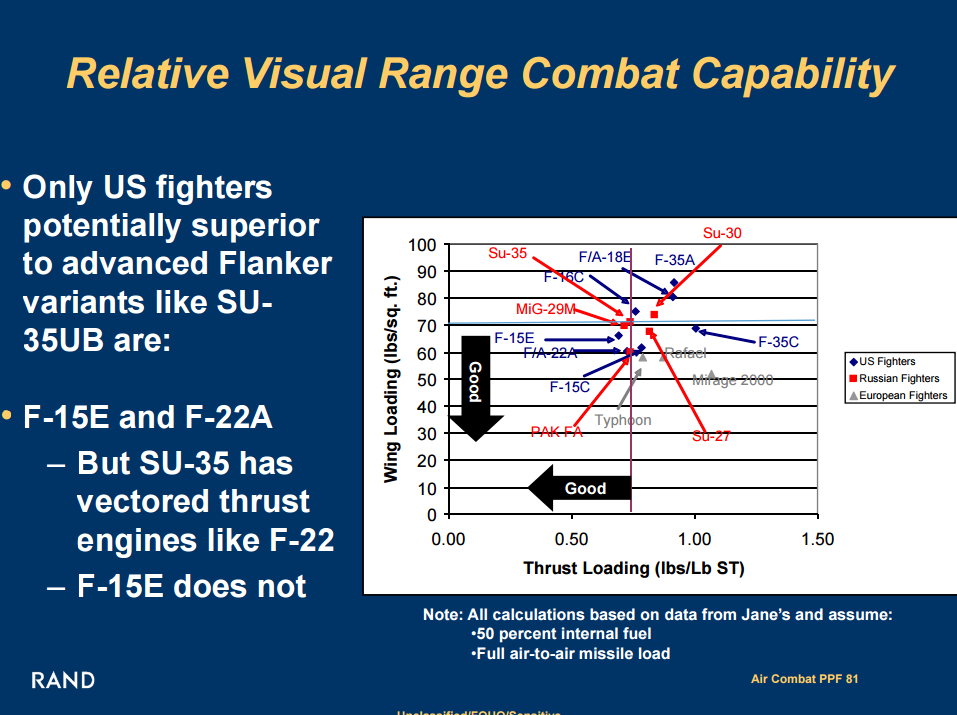 2015-06-08 00-58-06 www.defenseindustrydaily.com files 2008_RAND_Pacific_View_Air_Combat_Briefing.pdf - Google Chrome.png