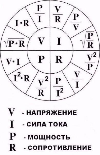 формулы по физике