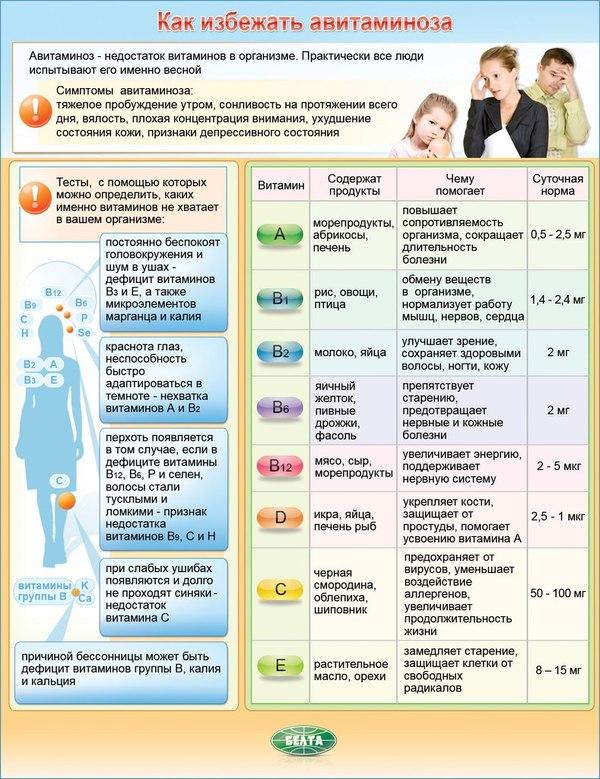 здоровое питание витамины в продуктах