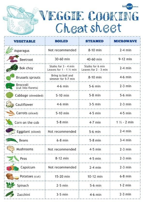 Шпаргалка по приготовлению овощей  варка, на пару и в микроволновой печи