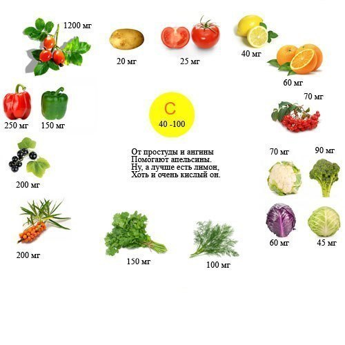 здоровое питание витамины в овощах