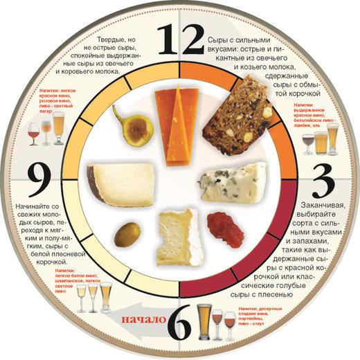 Идеальная сырная тарелка. Расположение сыра на тарелке по часовой стрелке.