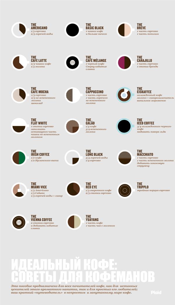 Идеальный кофе_советы для кофеманов