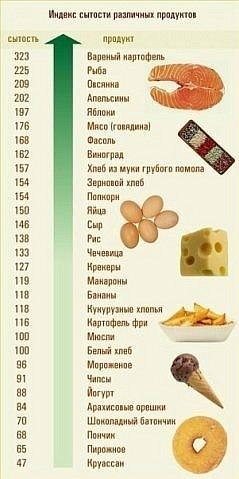 Индекс сытности разных продуктов