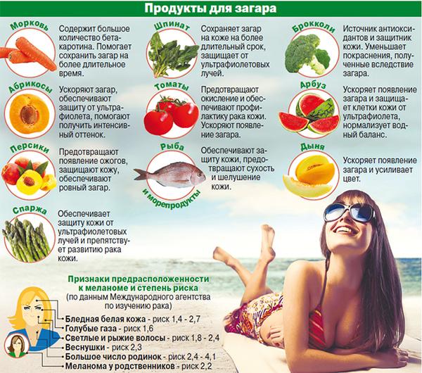 Какие продукты помогут сохранить красивый загар