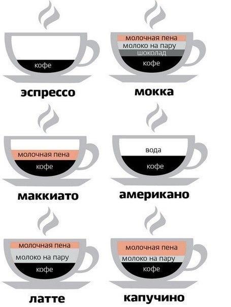 Кофейный ликбез