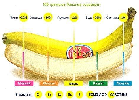 кушайте бананы (если приводите фигуру в порядок – не больше 1-2 штук в день)