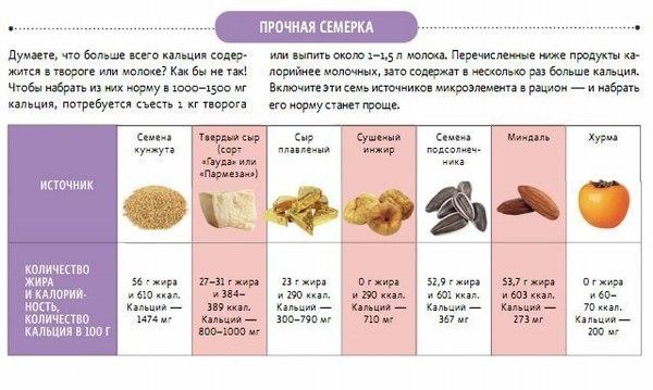 ТОП кальций содержащих продуктов