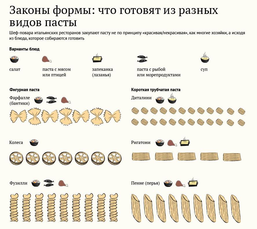 _Что готовят из разных видов пасты1