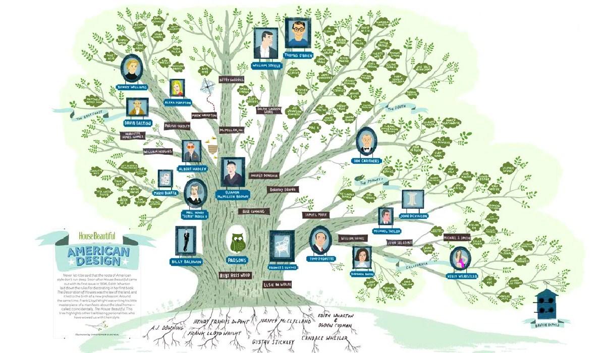 родословная дерево рисунок: