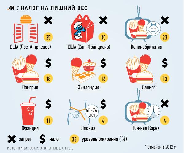 Решение проблемы лишнего веса