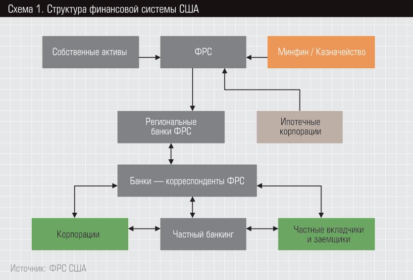 Схема 1 Структура финансовой
