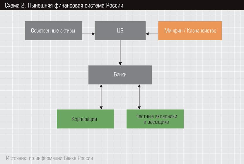 Схема 2 Нынешняя финансовая