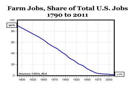 Доля населения США, занятого в сельском хозяйстве