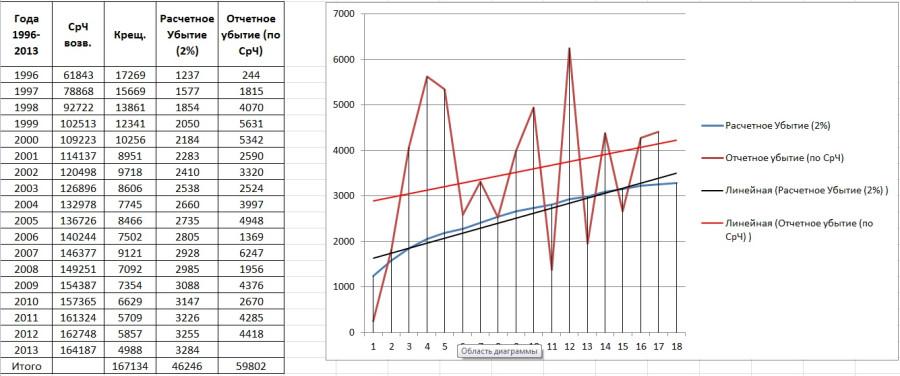 Россия_таблица+график