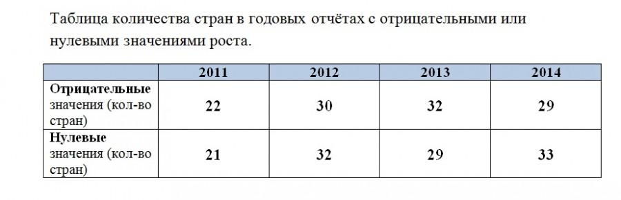 Содружество нулевых государств в отчетах СИ_2011-2014 (количество стран)