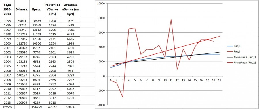 Украина_таблица+график по ВЧВ