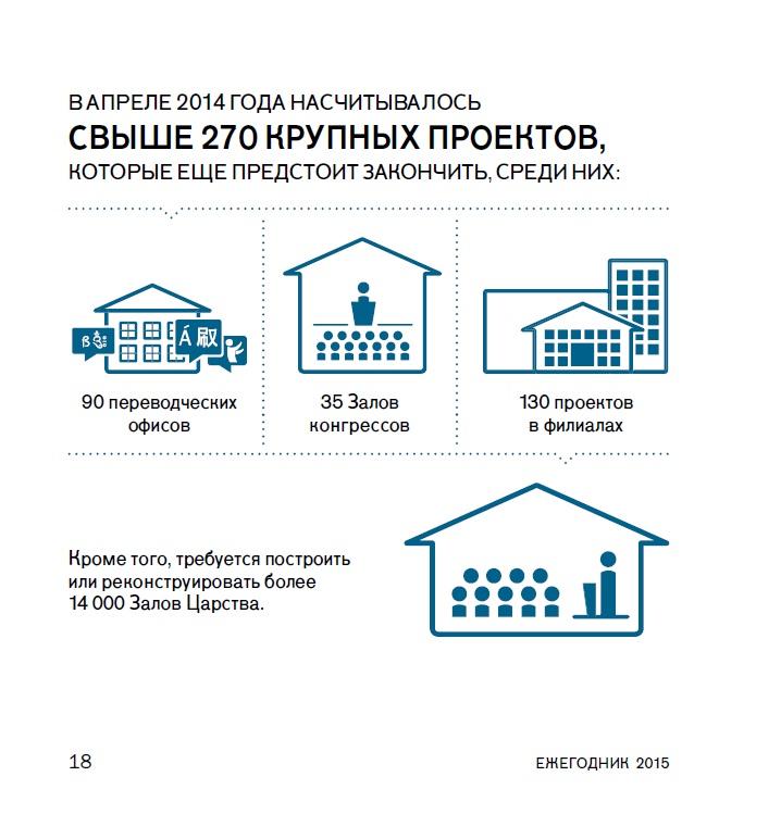 8_Всемирные проектные отдел под надзором издательского_3