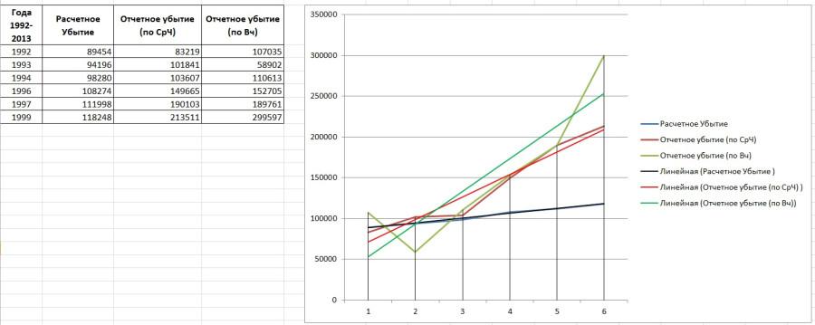 Тенденция убытия в мире (табл+график)