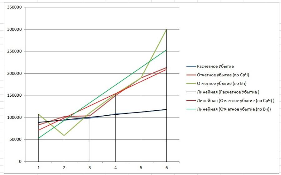 Тенденция убытия в мире (график)