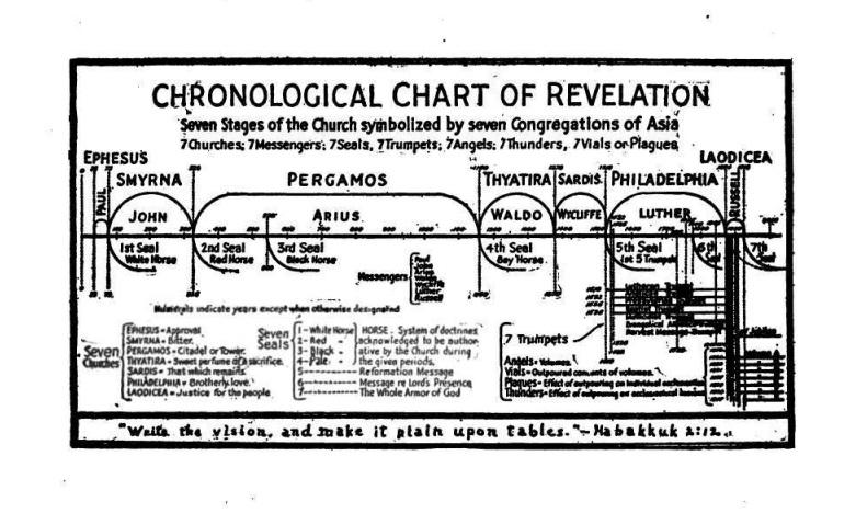 Схема 7 церквей