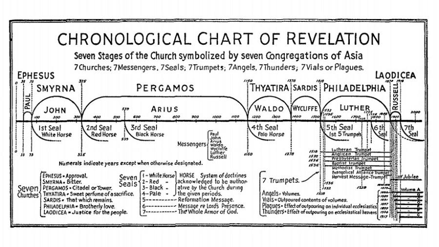 9_1_Схема периодов с Ариусом и Лютером