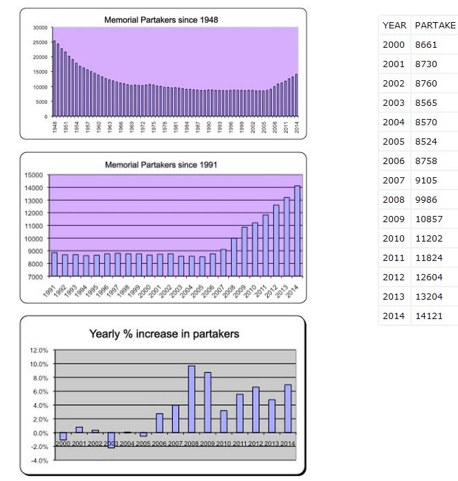 Графики роста помазанников
