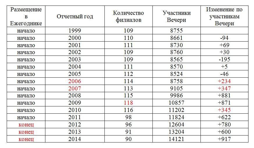 Таблица закрытие филиалов - рост помазанников-СИ