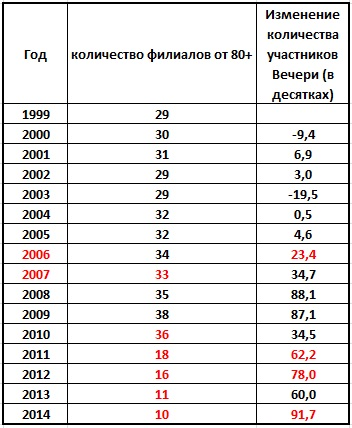 Таблица закрытие филиалов - рост помазанников-СИ_2