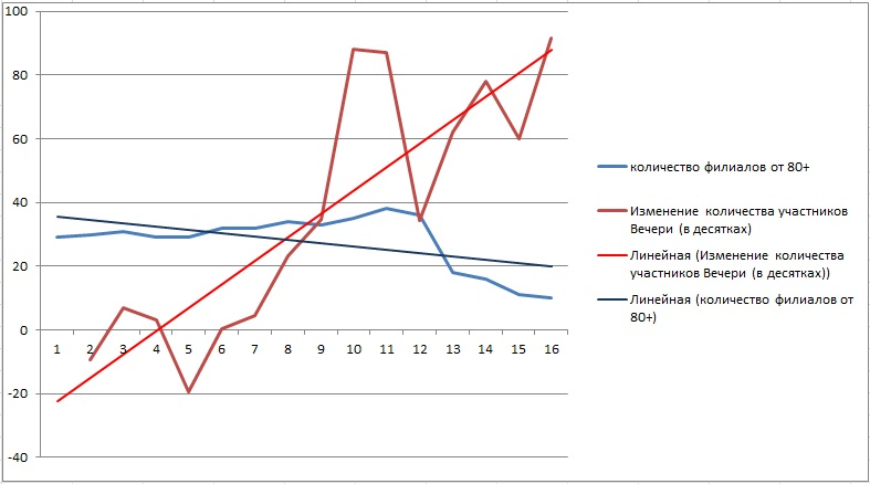 Графики закрытие филиалов - рост помазанников-СИ